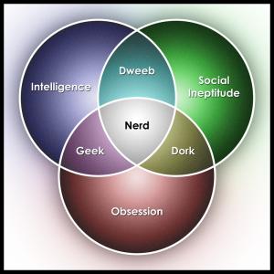 nerd_venn_diagram_by_divinedesign-d3eatum