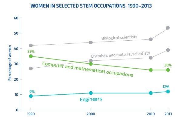 Eine Statistik über den Prozentsatz der Frauen in verschiedenen technischen Berufen.