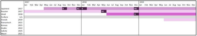 Eine graphische Darstellung meines Sprachen-Plans.
